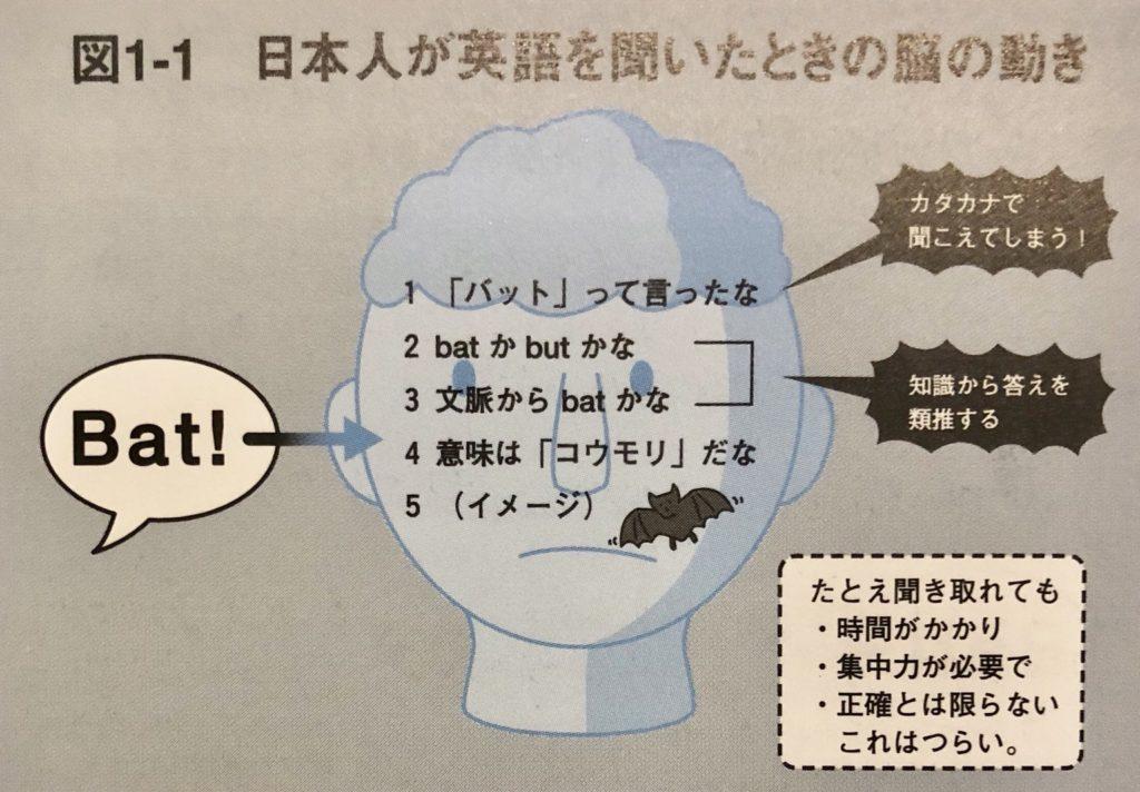発音教材の『英語耳』効果的な使い方とは!? - 独学.fun